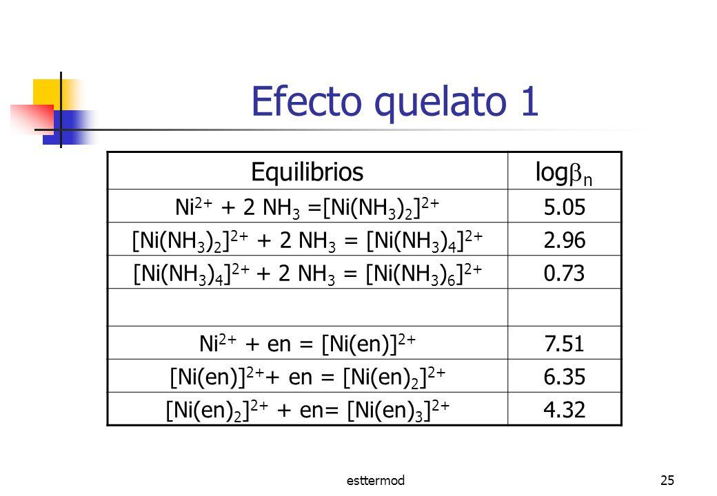 Efecto quelato 1 Equilibrios logn Ni2+ + 2 NH3 =[Ni(NH3)2]2+ 5.05